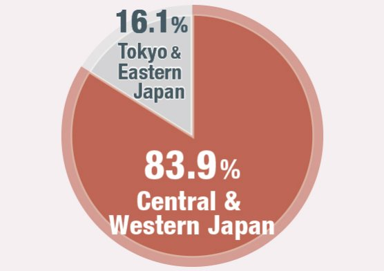 Most Domestic Visitors are from Central & Western Japan